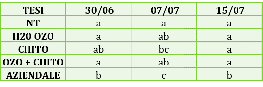 dati2